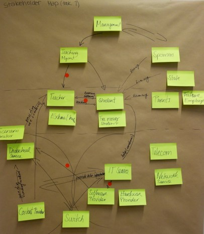 design_thinking_stakeholders