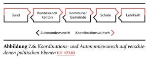 Koordinations- und Autonomiewunsch auf verschiedenen politischen Ebenen - 1