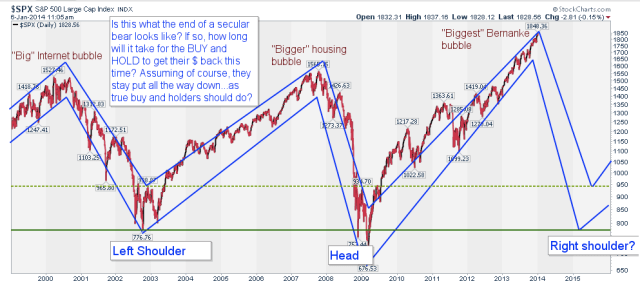 S&P head and shoulders