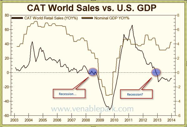 CAT world sales vs GDP
