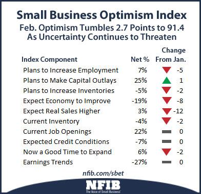 optimism-components-nfib-201403