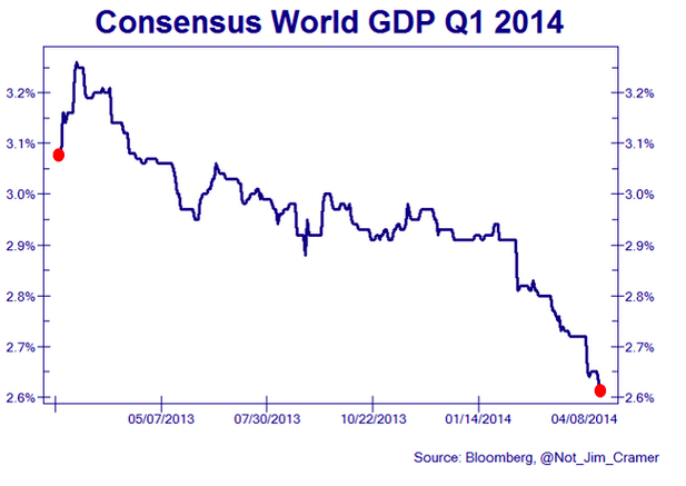 World GDP 2014 consensus