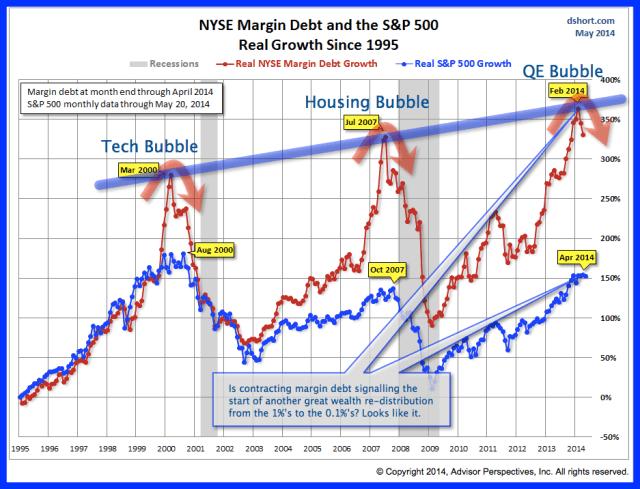 S&P margin June 17 2014