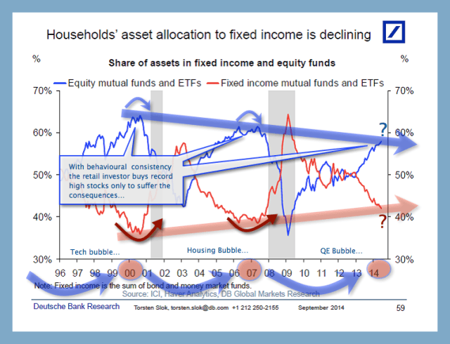 household equity and bond