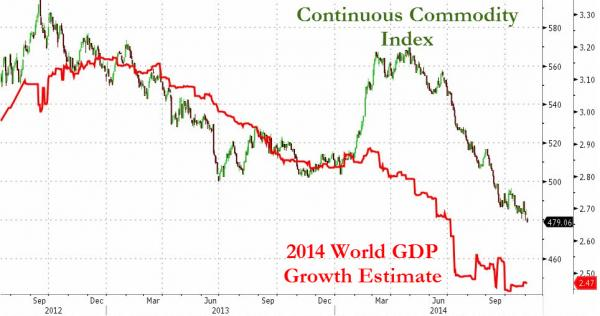 Commodities and world GDP 2014