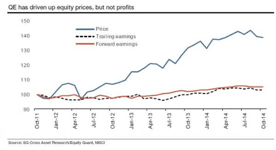 QE and EPS