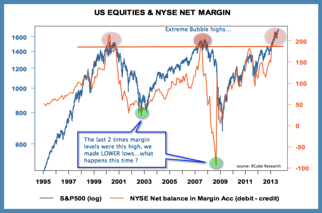 S&P and margin Nov 2014
