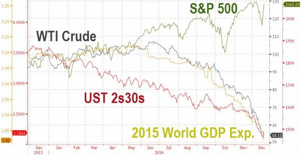 Crude, spreads and S&P 2015