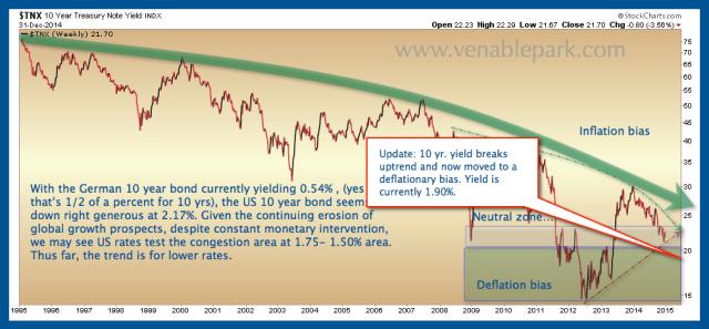 US 10 year deflationary Jan 6 2015