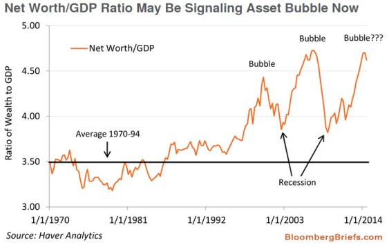 Net worth bubbles since 1970