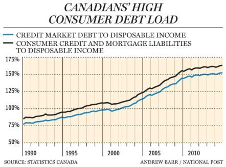 Cdn debt levels