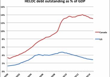 Cdn HELCOs to GDP