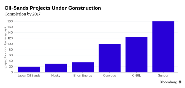 Oil sands under construction