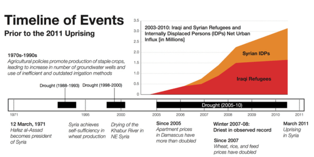 Drought and refugees