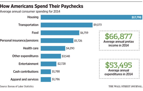 how Americans spend their income