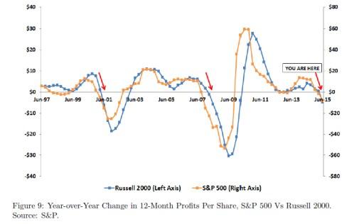 profit s&p vs russell
