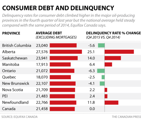 Canada debt and delinquency
