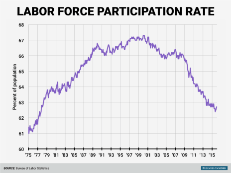 labor-force-participation-rate-january-2016
