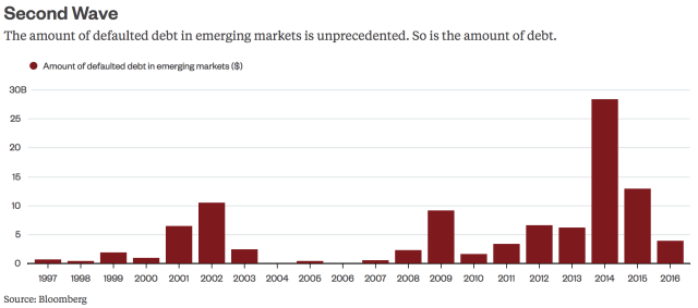 Emerging market defaults