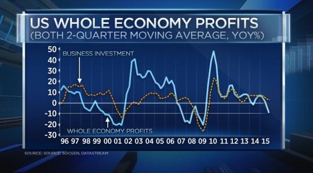 US whole economy profits