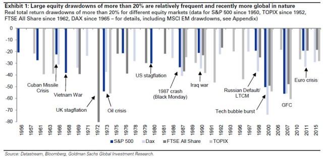 equity drawdowns