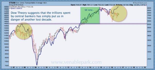 Central bank hubris