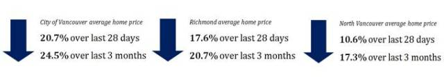 Home prices in Vancouver
