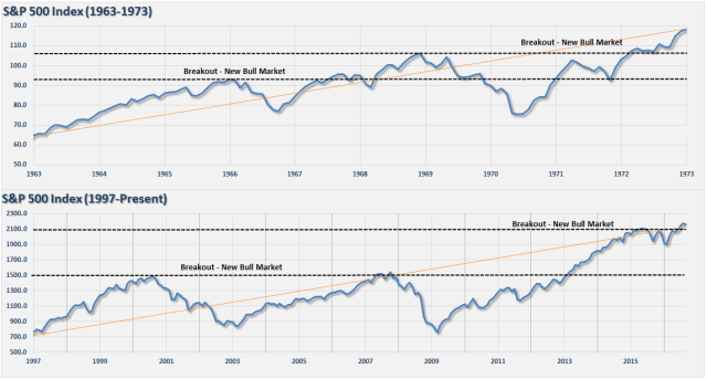 SP500-1960-1970-2000-Present-Bull-Bear-101616