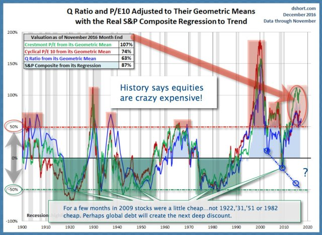 Historic valuations chart