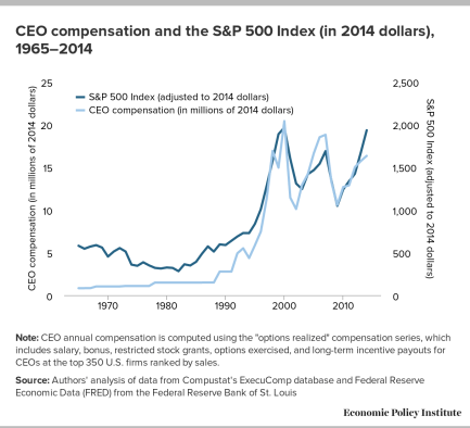 CEO comp and S&P
