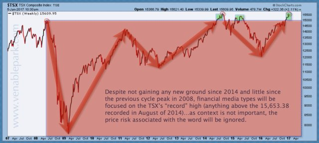 TSX back to the brink