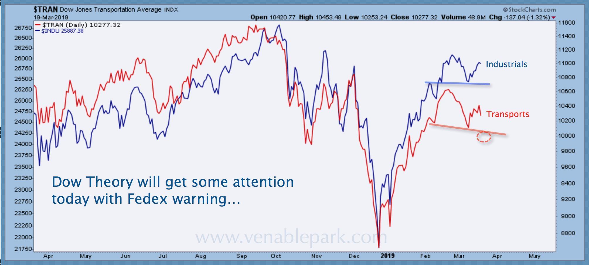 Danielle Park, CFA Blog   Transports Leading Stock Market