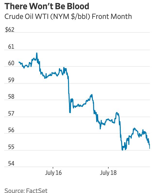 Supply swamping crude demand | Juggling Dynamite