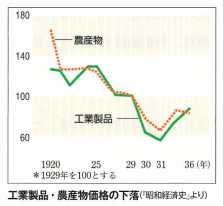 山川出版社「詳説日本史」P344