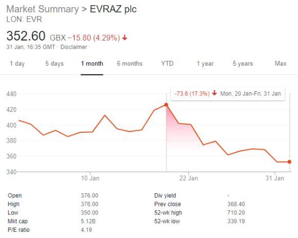 Evraz Share Price Drop