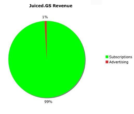 Juiced.GS revenue
