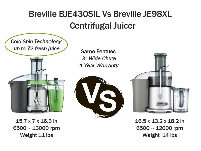 Breville BJE430SIL Vs Breville JE98XL