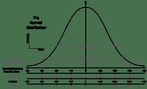 正規分布曲線と偏差値