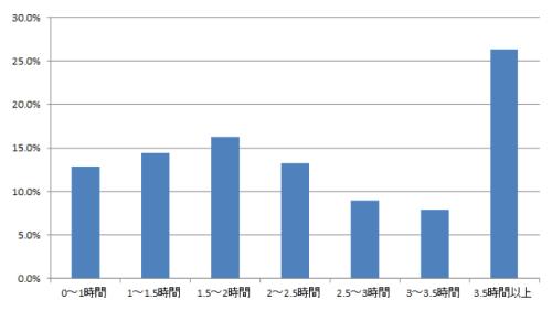中学受験 平均勉強時間