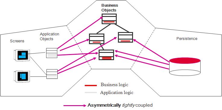 ADDD in nutshell  (4/4)