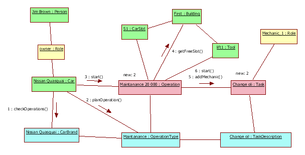 Domain model for car retail and maintenance    (2/3)