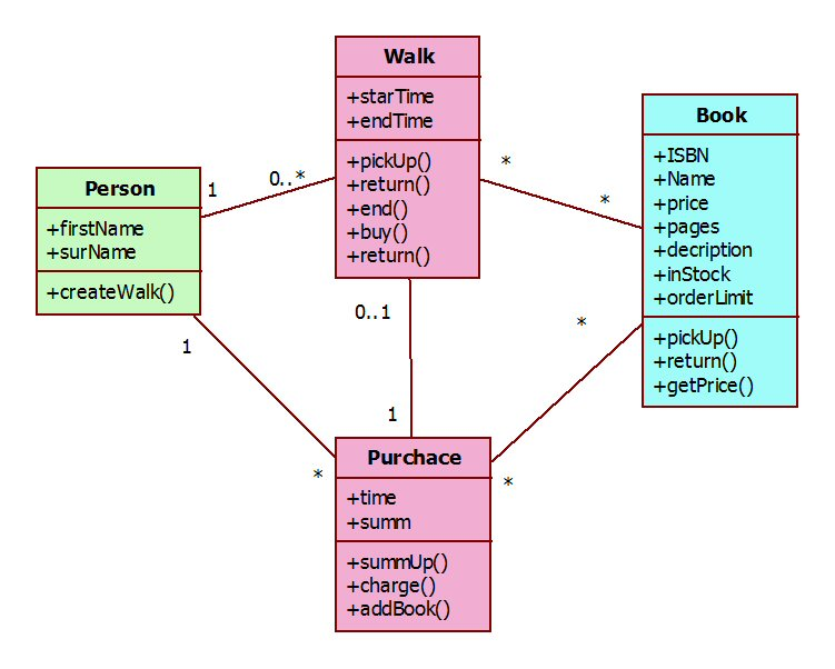 How to learn object-oriented domain modeling? (3/4)