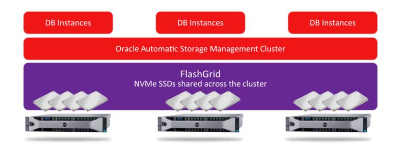 Flashgrid: Un'idea per accelerare il tuo Oracle RAC