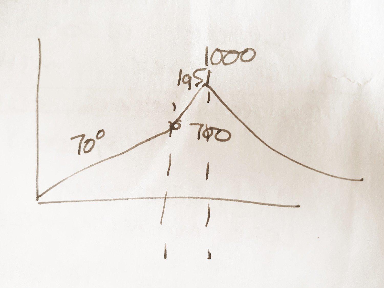 Bisque Firing Graph