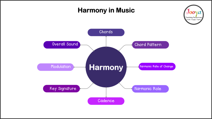 harmony-in-music-mind-map-outline-2020