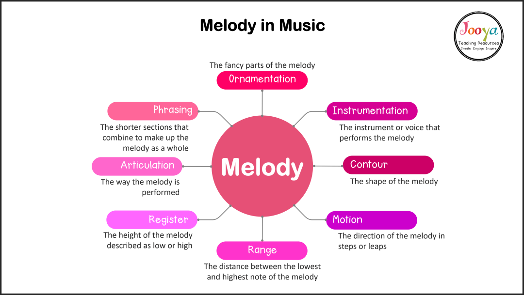 why-is-melody-important-in-music-2020