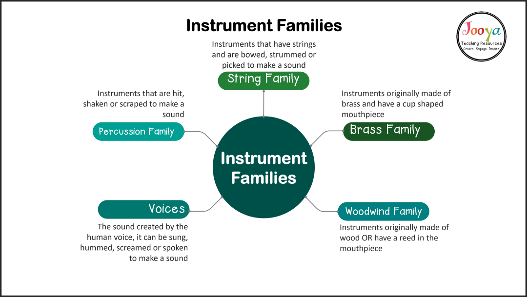 instrument-families-of-the-orchestra-mind-map-2020