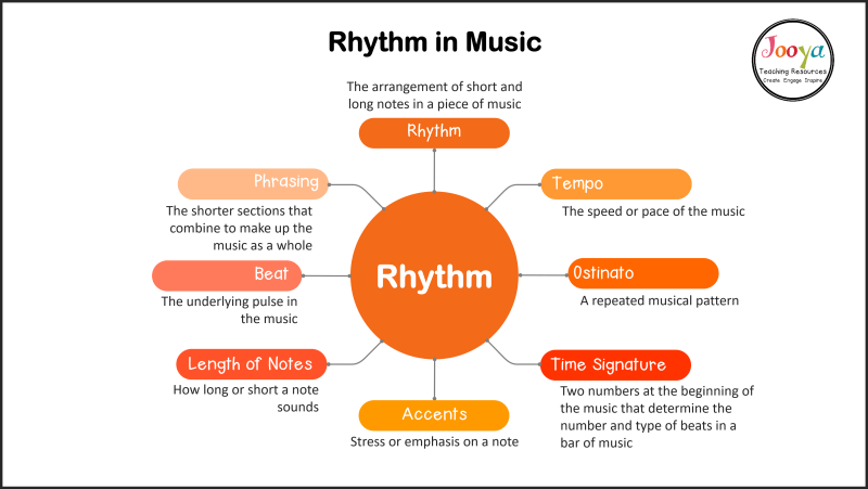 rhythm-in-music-important-terms-and-defintions-mind-map-outline-2020
