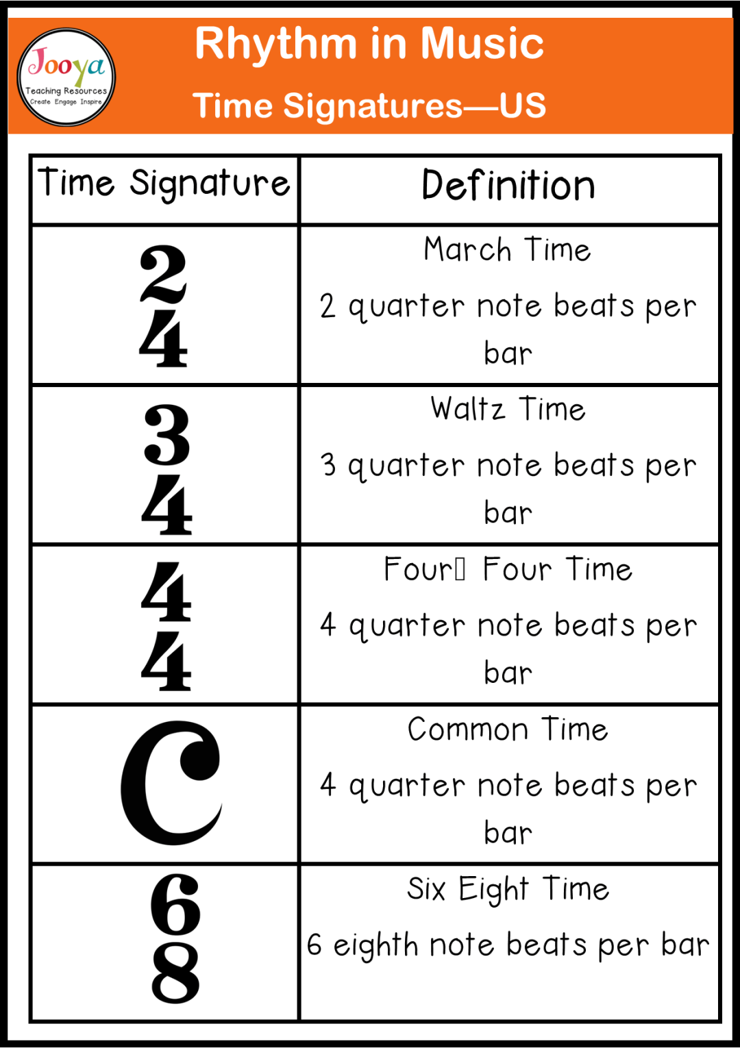 rhythm-in-music-time-signature-chart-US-definitions