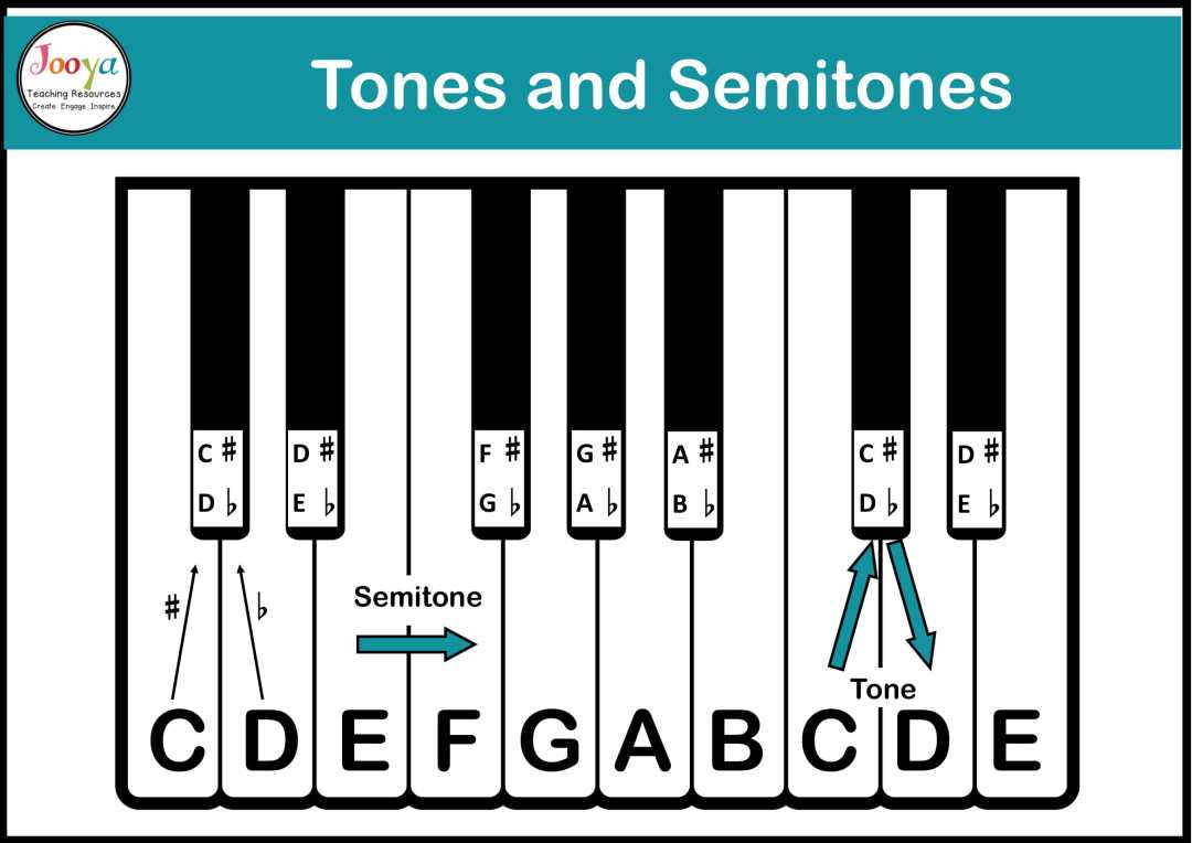 tone-and-semitone-definition-and-diagram-2020-1